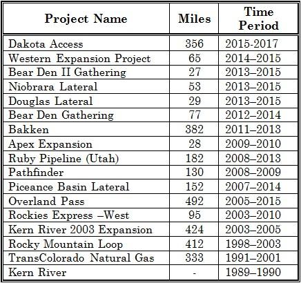 2015-Pipelines